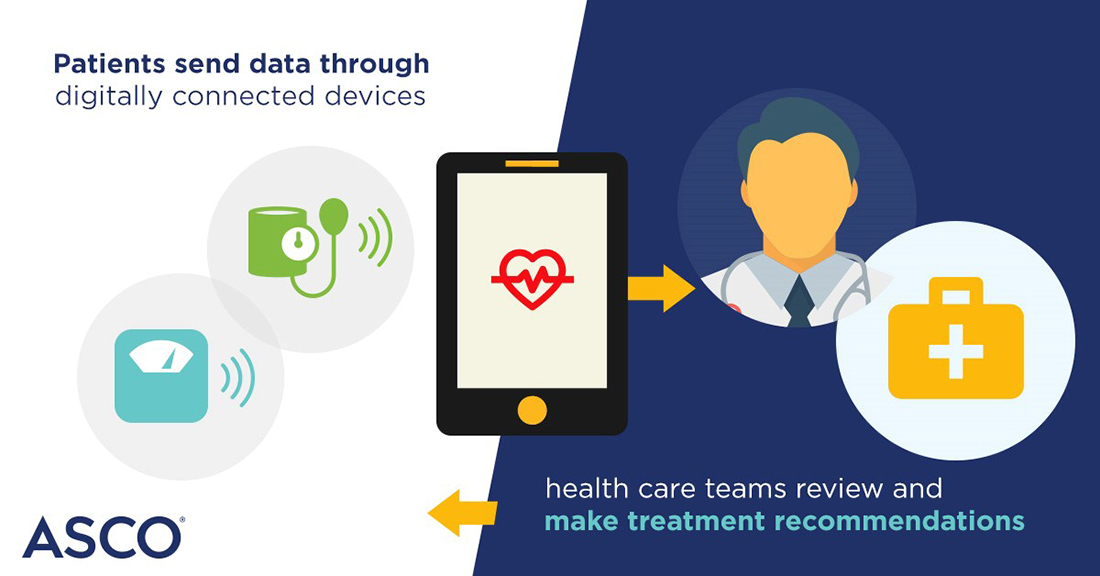 Patients send data through digitally connected devices; health care teams review and make treatment recommendations. ASCO ®