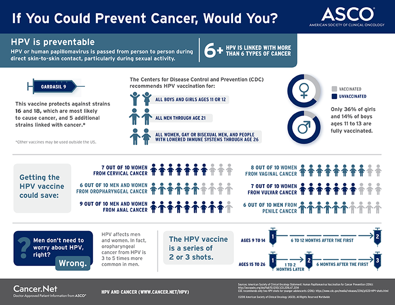 Link to PDF infographic: If You Could Prevent Cancer, Would You?