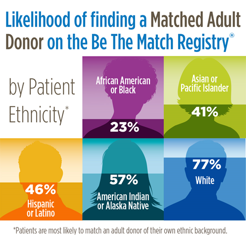 Likelihood of finding a matched adult donor on the Be the Match Registry, by patient ethnicity (patients are most likely to match an adult donor of their own ethnic background): African American or Black: 23%; Asian or Pacific Islander: 41%; Hispanic or Latino: 46%; American Indian or Alaska Native: 57%; White: 77%