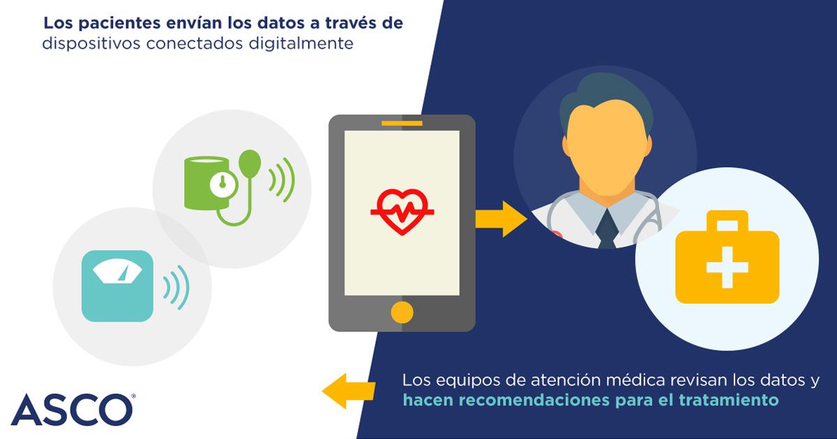 Los pacientes envían los datos a través de dispositivos conectados digitalmente. Los equipos de atención médica revisan los datos y hacen recomendaciones para el tratamiento. ASCO ®