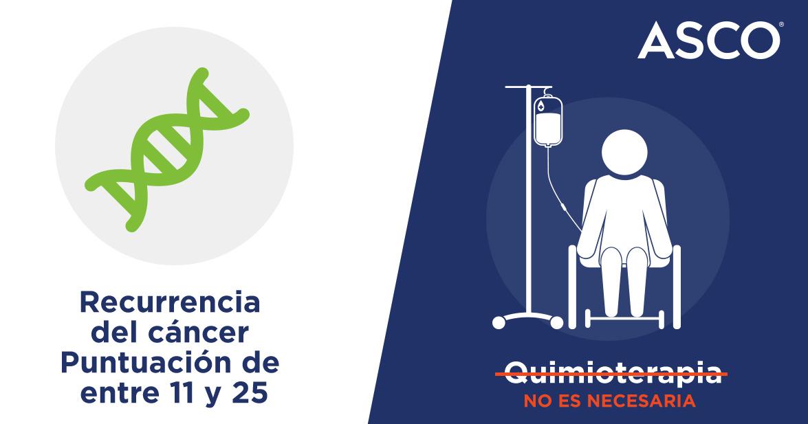 Recurrencia del cáncer Puntuación de entre 11 y 25. Quimioterapia no es necesaria. ASCO ®