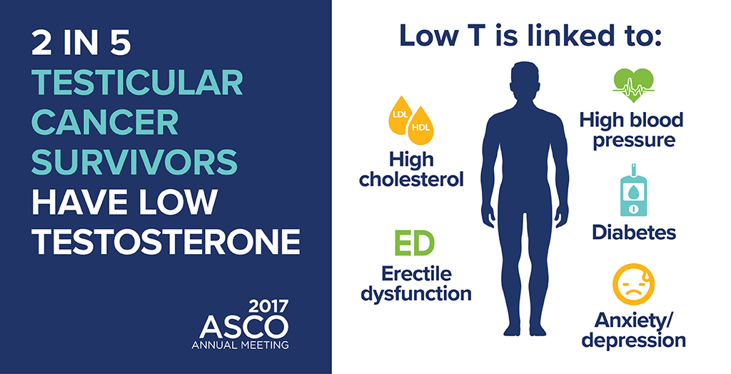 2 in 5 testicular cancer survivors have low testosterone. Low T is linked to: high cholesterol, high blood pressure, erectile dysfunction, diabetes, anxiety/depression. 2017 ASCO Annual Meeting.