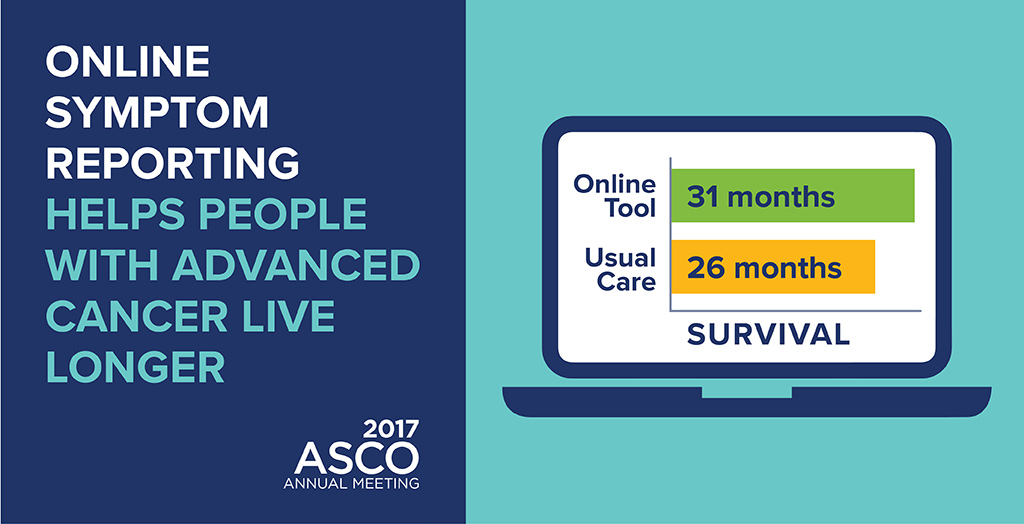 Online Symptom Reporting Helps People with Advanced Cancer Live Longer. Online tool: 31 months survival vs Usual Care: 26 months survival. 2017 ASCO Annual Meeting