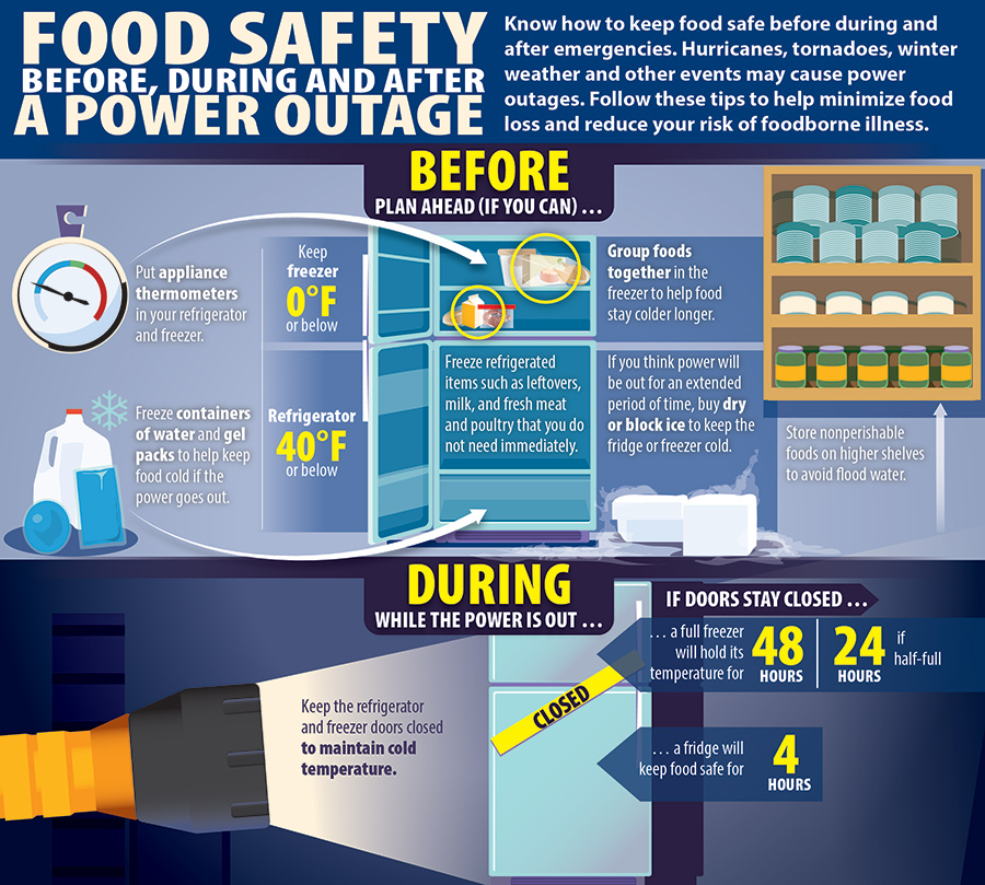 Food safety before, during and after a power outage infographic